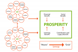Diagram illustrates the structure of Landscape Ontario in order to facilitate prosperity.
